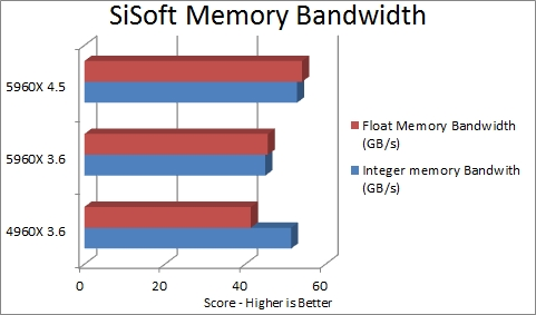 SiSoft Memory Bandwidth
