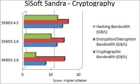 SiSoft Sandra - Cryptography