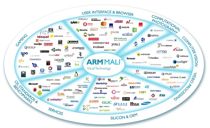 ARM Mali Graphics IP