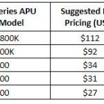 NonKaveri APU Price Cuts