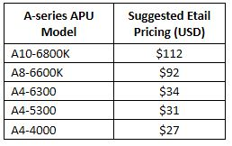 NonKaveri APU Price Cuts