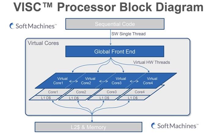 Soft Machines VISC Architecture