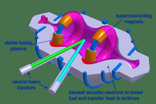 lockheed-fusion-cfr-diagram