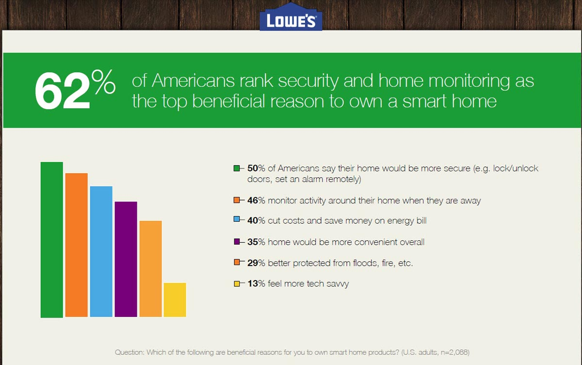 2_Lowes-Security 62 percent_1200w