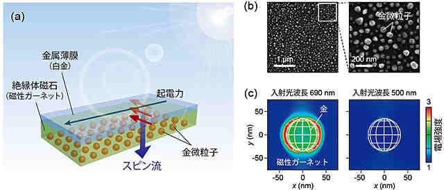 surfaceplasmonresonancespintroncs