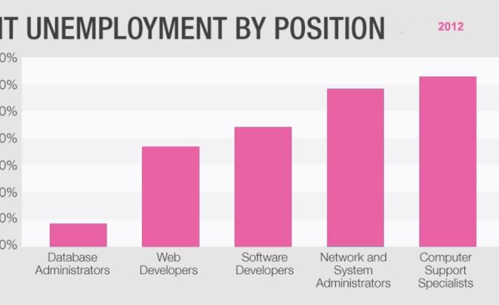 Chart_IT Unemployment 980