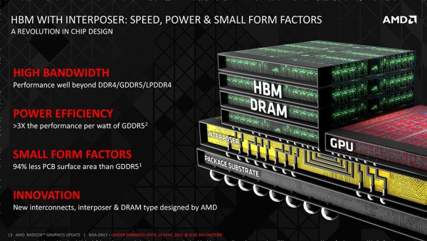 AMD and SK.Hynix have developed a new type of memory that will change the APU and GPU landscape by reducing the package side.