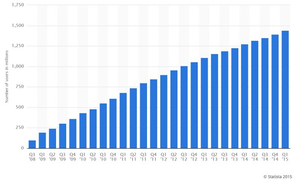 Number of Facebook users.