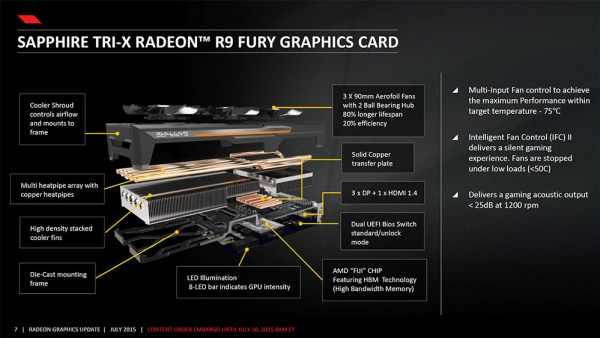 Sapphire Radeon R9 Fury brings interesting cooling solution which extends way past the board itself.