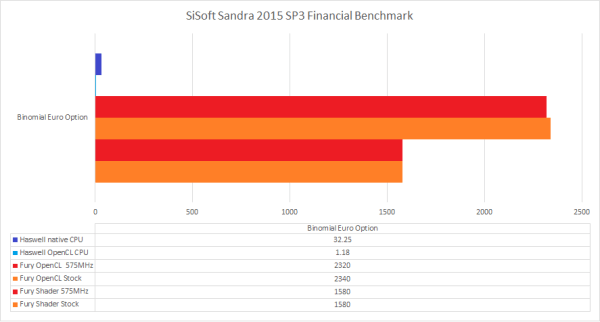 AMD_Fury_X_Sandra_FinancialBinom