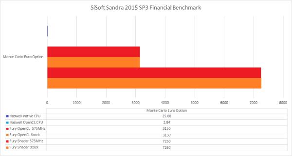AMD_Fury_X_Sandra_FinancialMonteC