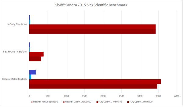 SiSoft Sandra 2015 SP3 Scientific Test - showing clear difference between the world's most powerful consumer CPU and GPU.
