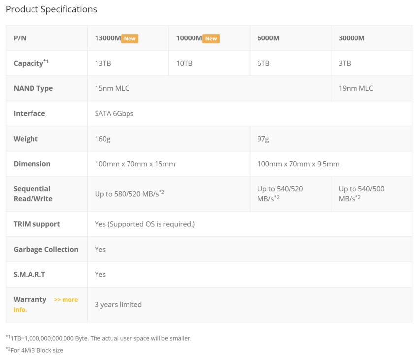 Fixstars_SSD_Specs