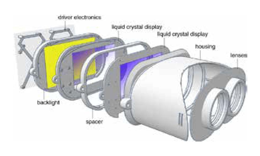 Light Field Stereoscope HMD schematics