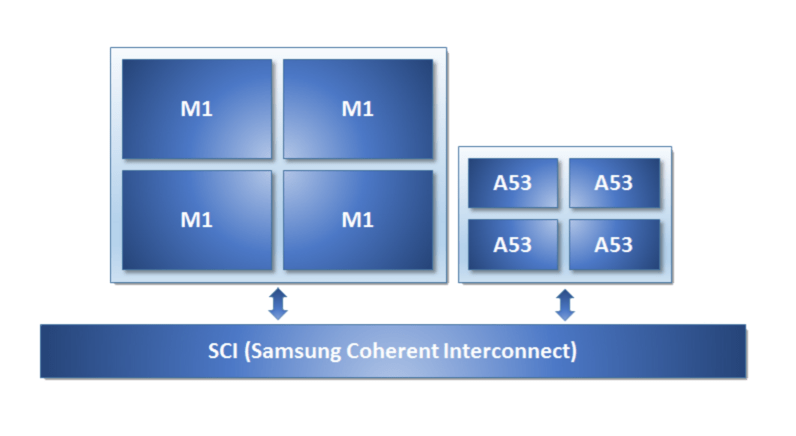 ARM's big.LITTLE strategy came to life with Samsung Exynos processors, and is set to continue in the future.