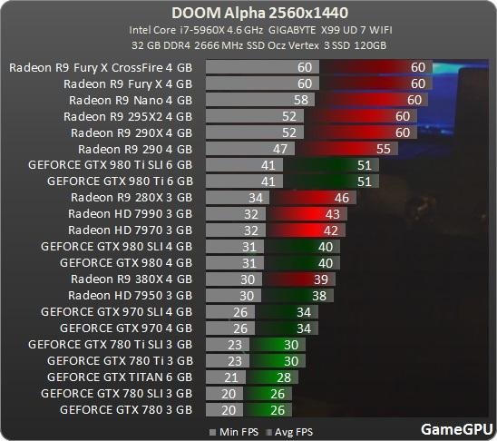 Doom Multiplayer Alpha Benchmark 1440p