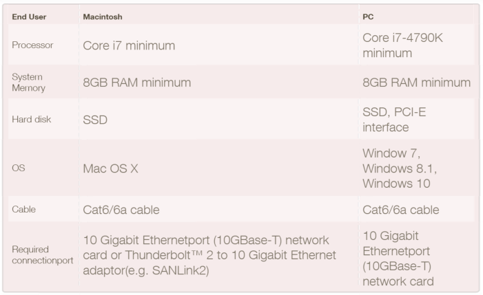 SingTel System Requirements for 10 Gbps service call for a high-end PC.