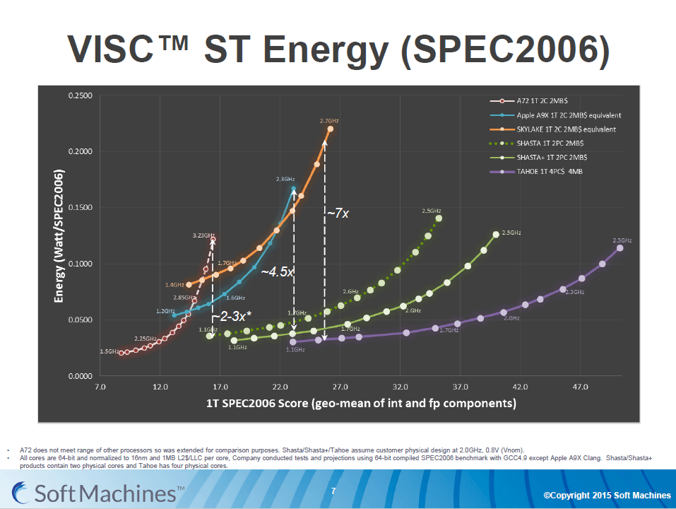 Soft Machines VISC Shasta, Shasta+ and Tahoe cores tested in SPEC2006 ST Energy benchmark.