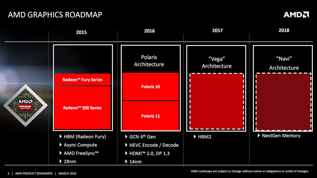 """AMD's Roadmap called for 2016 to be the """"Year of Polaris"""""""