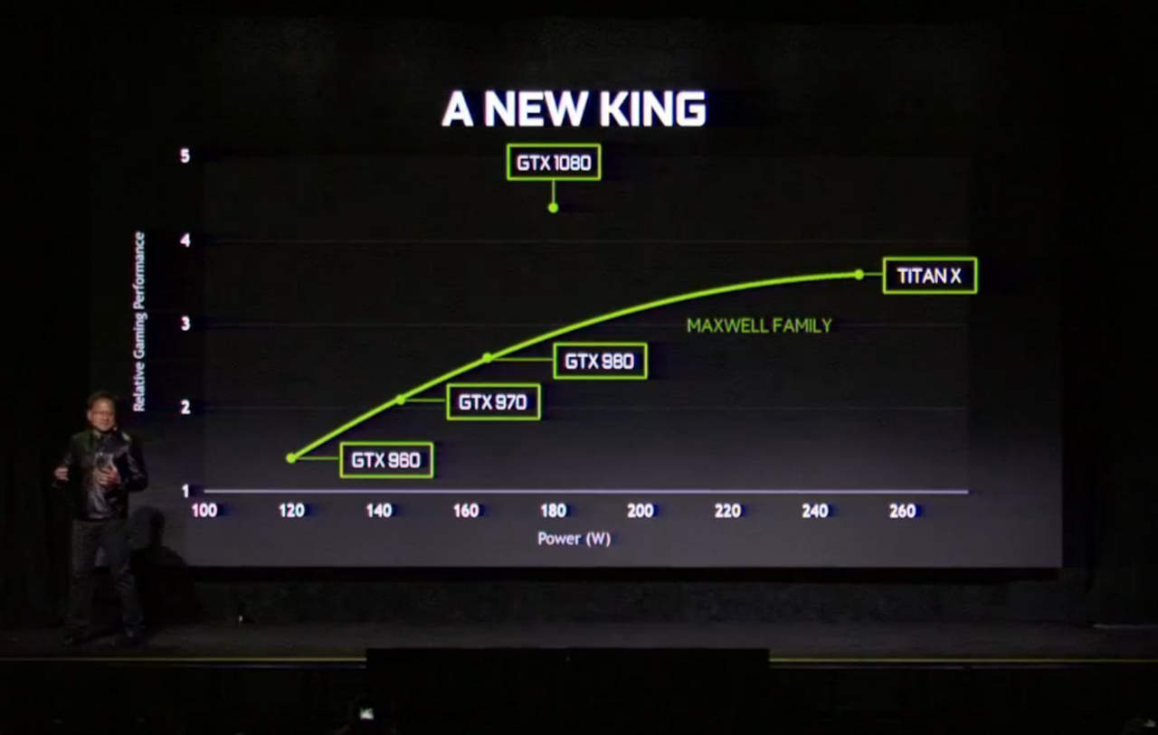 GeForce GTX 1080 is the most power efficient card Nvidia has ever produced.
