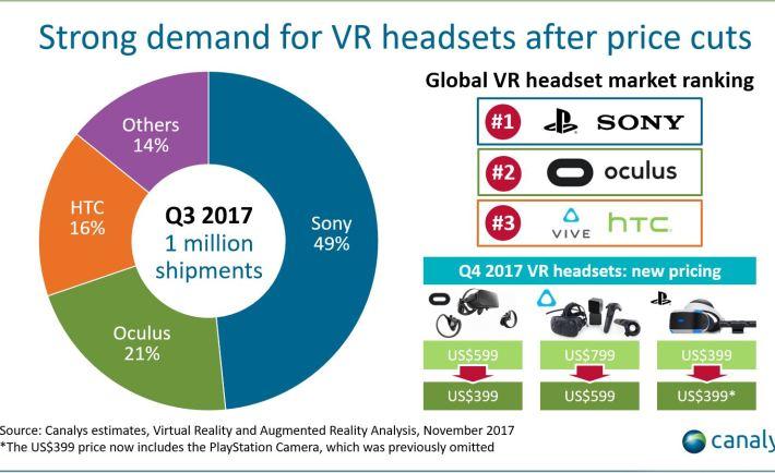 f0c83405cca7 Global quarterly VR headset shipments achieve new record - VR World