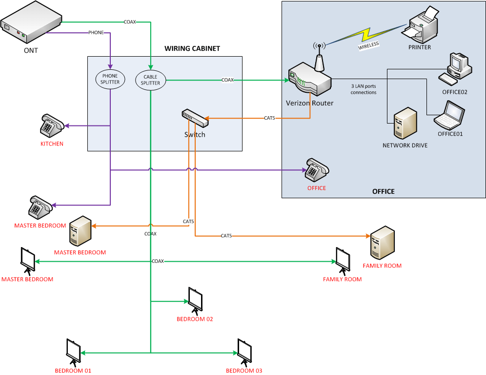 Solved: Verizon FIOS: Setting wiring cabi and FIOS