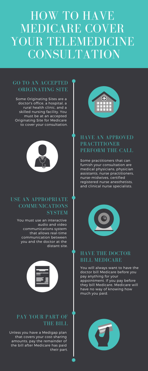 how to get medicare telemedicine coverage infographic