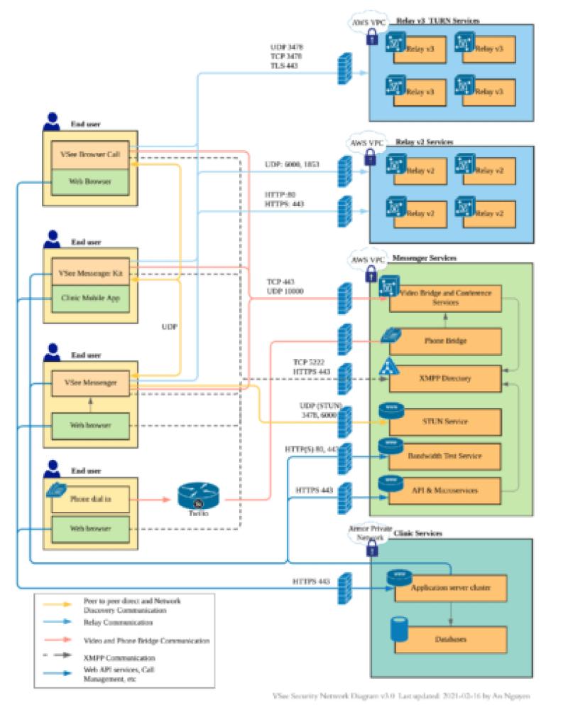 VSee Security Network Diagram v3.0