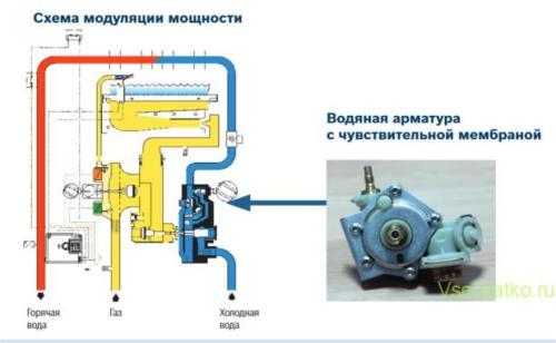 Газовая колонка модуляция мощности