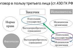 Трехсторонний договор между заказчиком исполнителем и плательщиком