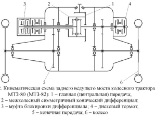 Схема заднего моста