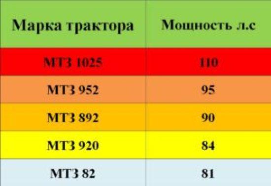 Мощность тракторов МТЗ