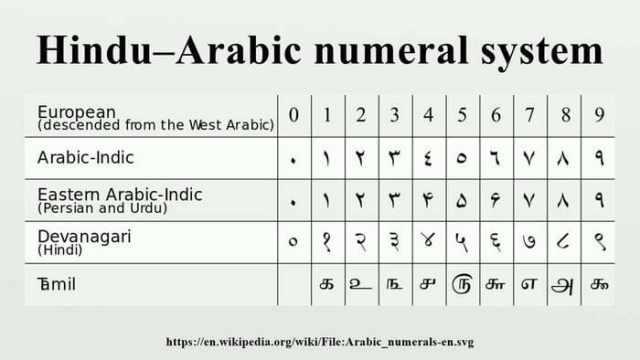 Индо-арабские цифры