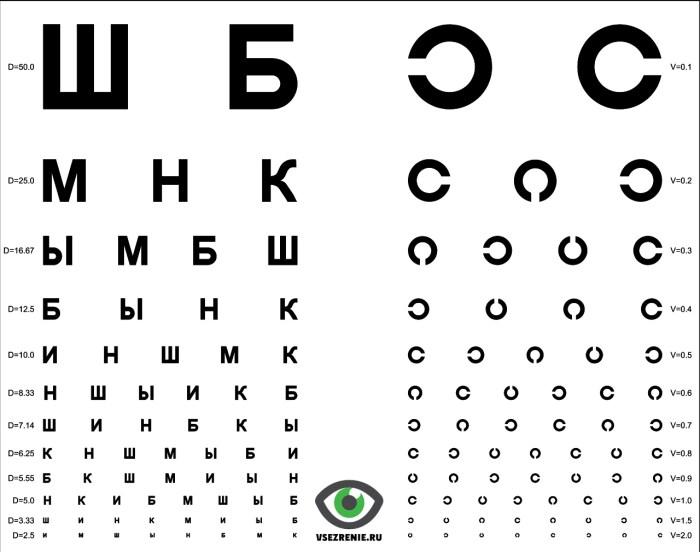 Таблица Головина-Сивцева