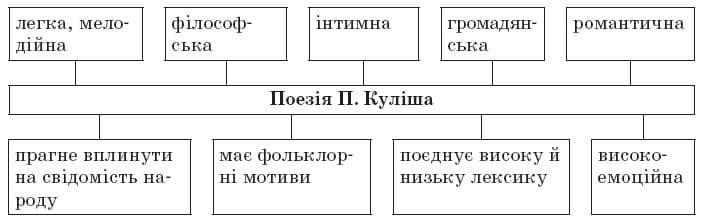 Тести. Пантелеймон Куліш