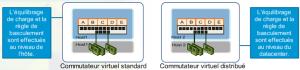 Network LB et FO - 2