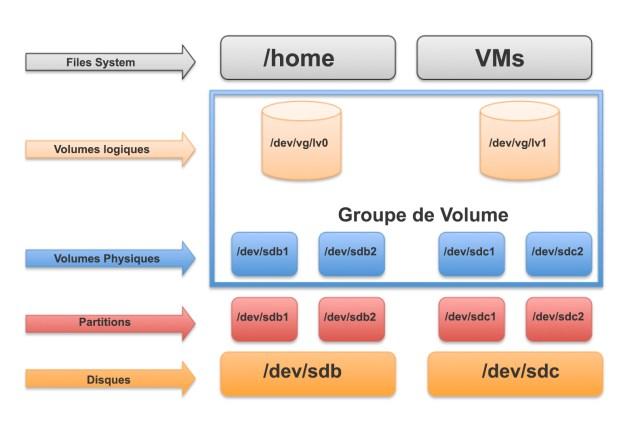 LVM sur KVM