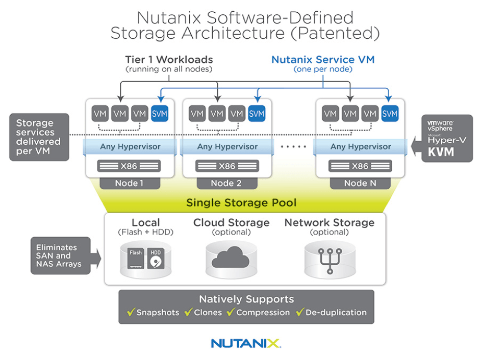 Architecture de Nutanix Virtual Computing Platform - image1