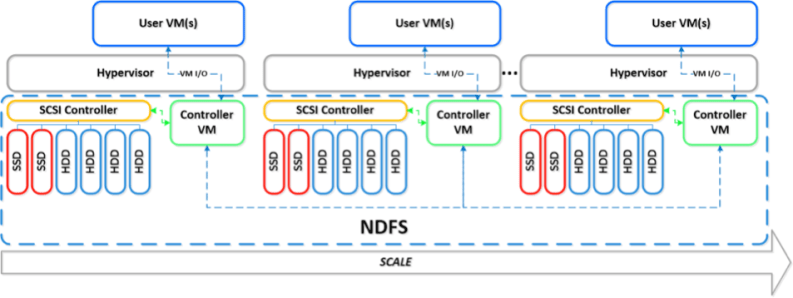 Architecture de Nutanix Virtual Computing Platform - image3