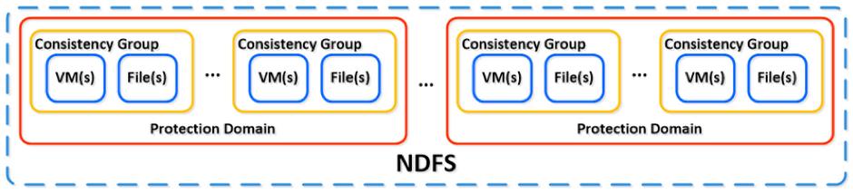Disponibilité et protection des données -image8