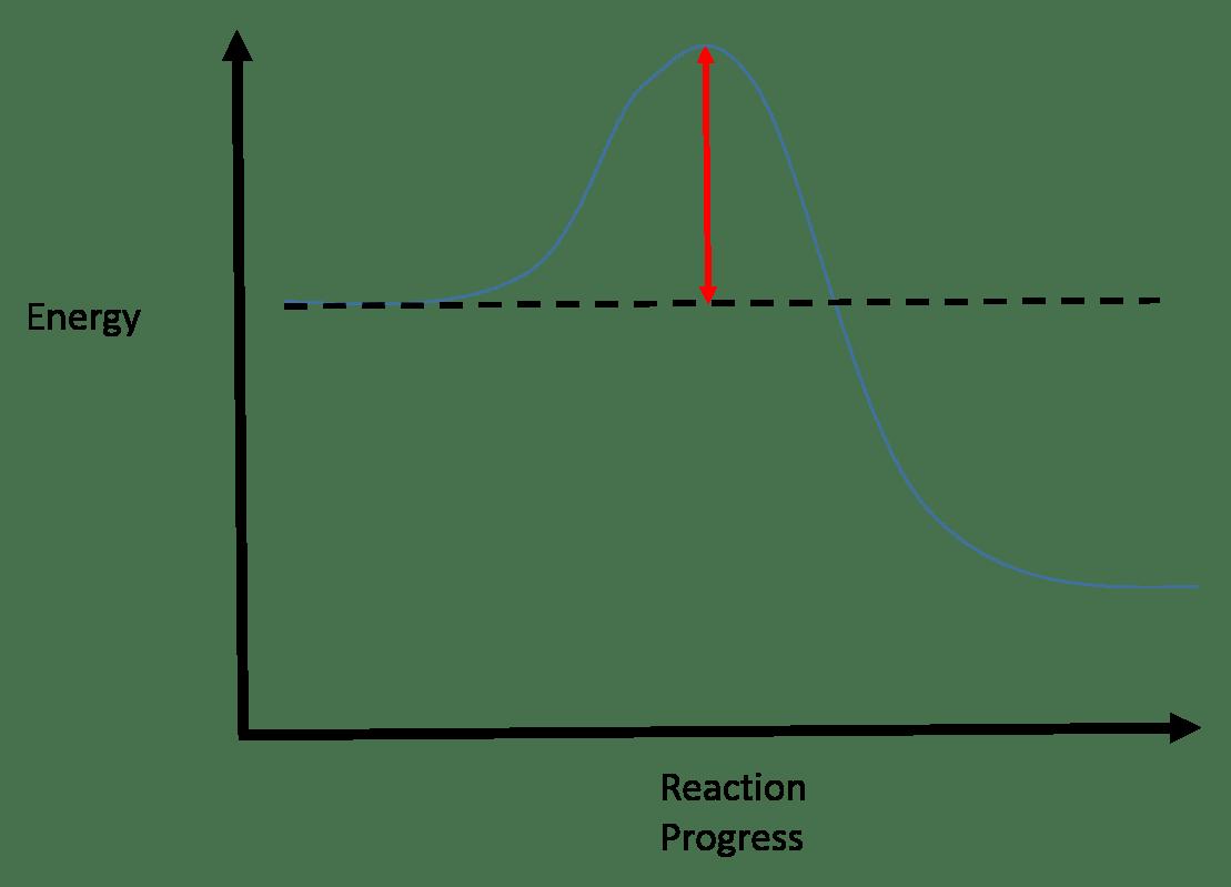 Reaction Coordinate Diagrams