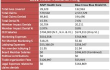 New disclosures show MVP denied 15.5 percent of patient claims in 2012; Blue Cross denied 7.6 percent