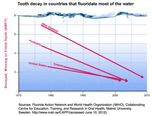 Fluoride Action Network | Data shows tooth decay declined