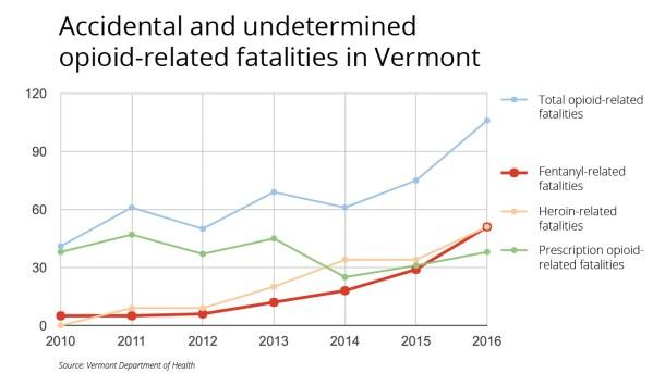 Opioid fatalities