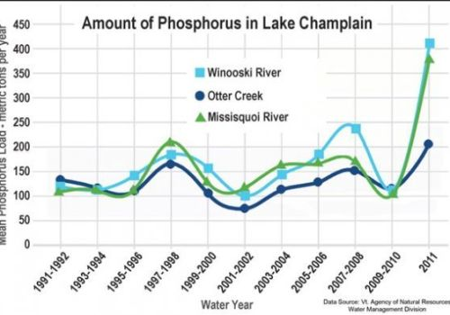 Phosphorous levels hit a new high last year.