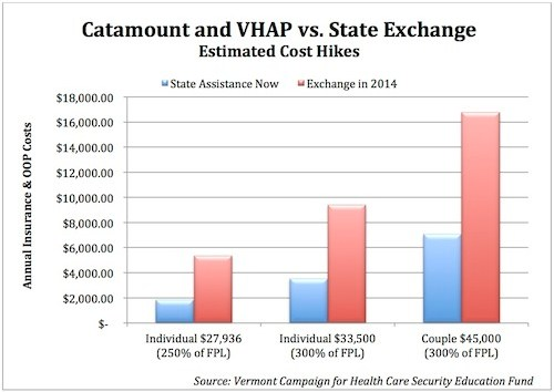 These cost estimates are from the Vermont Campaign for Health Care Security Education fund, which helps enroll Vermonters in state subsidized insurance programs, like Catamount and VHAP. These estimates are based on the shift of annual health insurance costs for lower income Vermonters when the exchange takes place, and they include federal subsidies. Lawmakers have frequently referenced these numbers in recent months.