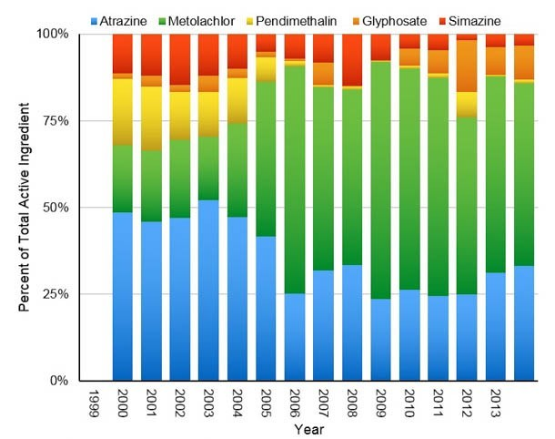 Chart shows the amount of each active ingredient in pesticide used in Vermont.