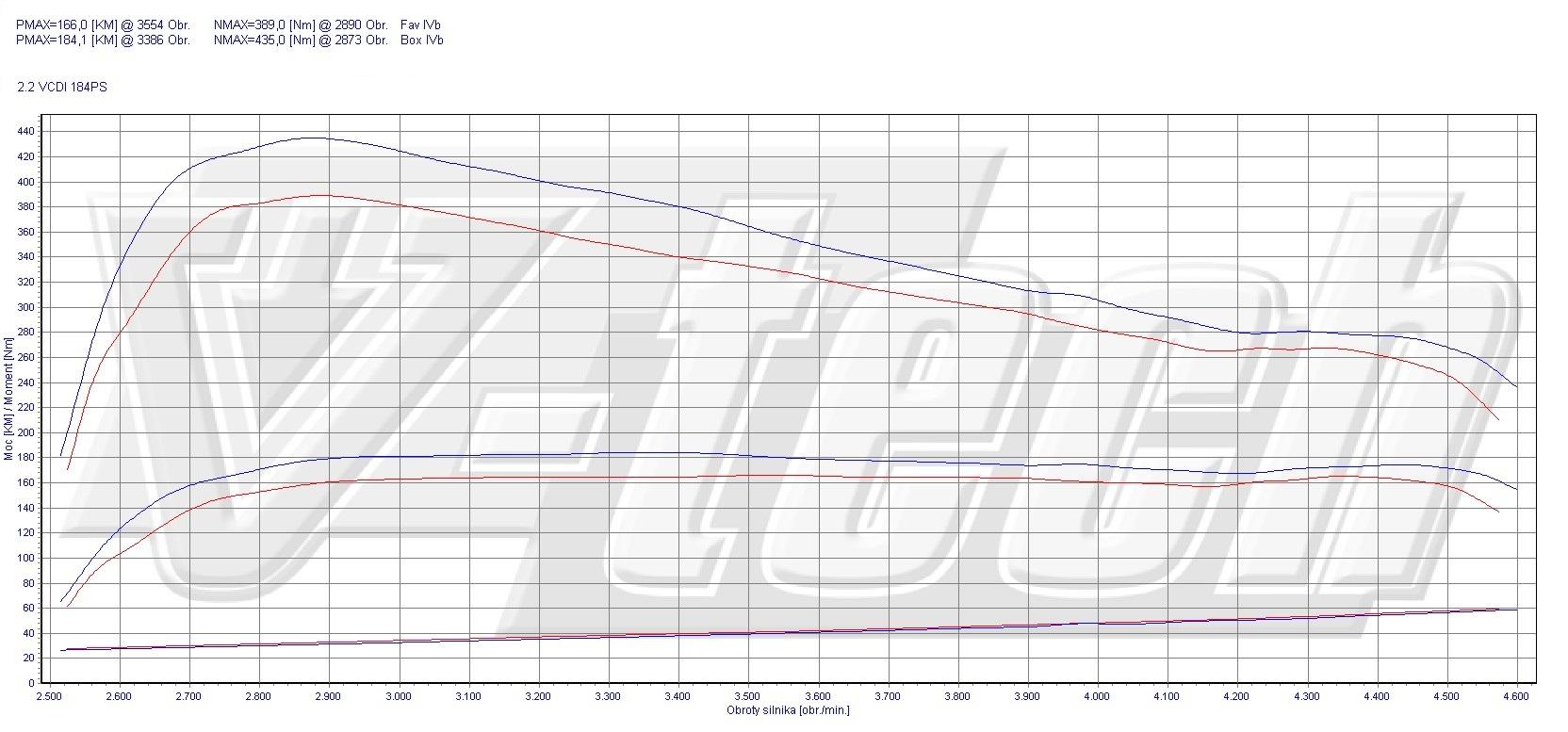 Chip Tuning Chevrolet Captiva 2 2 Vcdi 184 Km 135 Kw