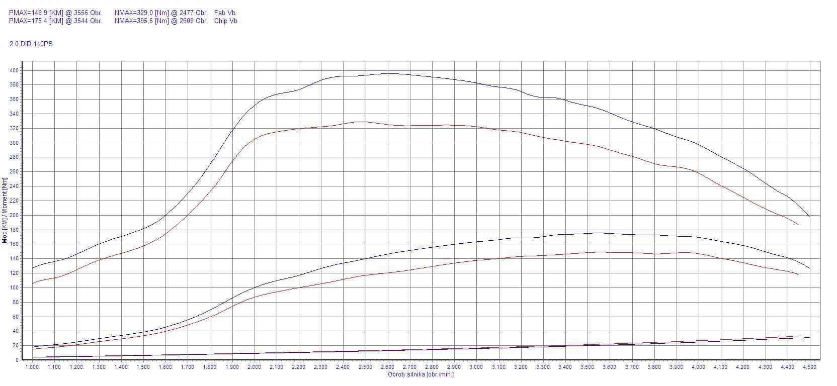 Chip Tuning Mitsubishi Lancer 2 0 Di D 103kw 138hp