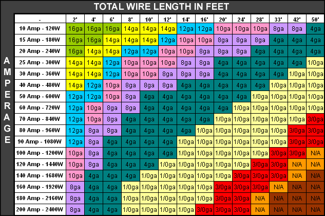 Automotive wiring gauge chart hobbiesxstyle auto electrical wire gauge chart images wiring table and diagram greentooth Images